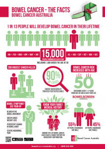 bowel cancer infrographic