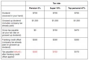 Australian Dividend Table