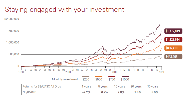 Chart-showing-how-investment-balances-can-build-over-the-long-term=using-regular-investments-dollar-cost-averaging-&-reinvesting-distributions