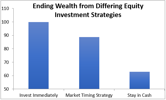 Graph-depicting-the-ending wealth figure-from-differing-equity-investment-strategies