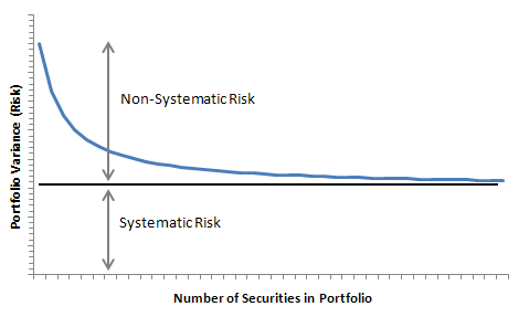 Graph-showing-the-impact-of-diversification-to-the-risk-of-a-share-portfolio